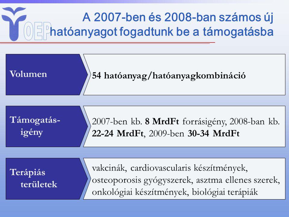 A 2007-ben és 2008-ban számos új hatóanyagot fogadtunk be a támogatásba