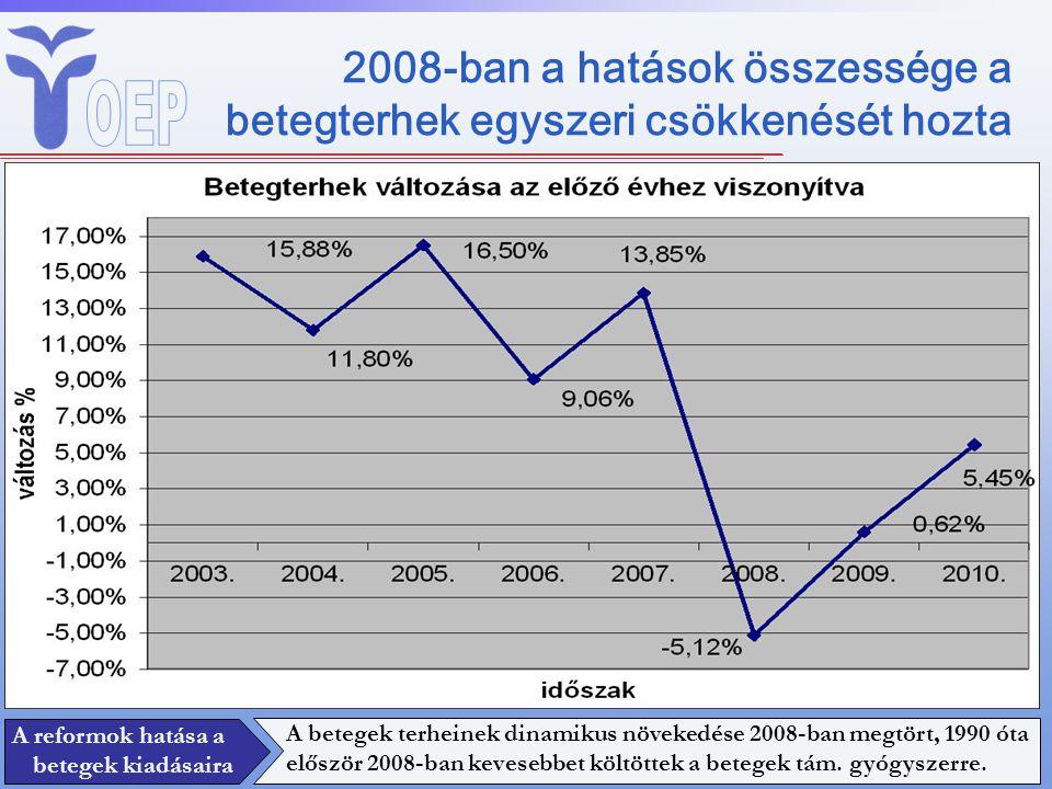 2008-ban a hatások összessége a betegterhek egyszeri csökkenését hozta