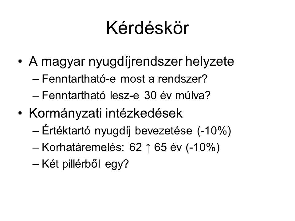 Kérdéskör A magyar nyugdíjrendszer helyzete Kormányzati intézkedések