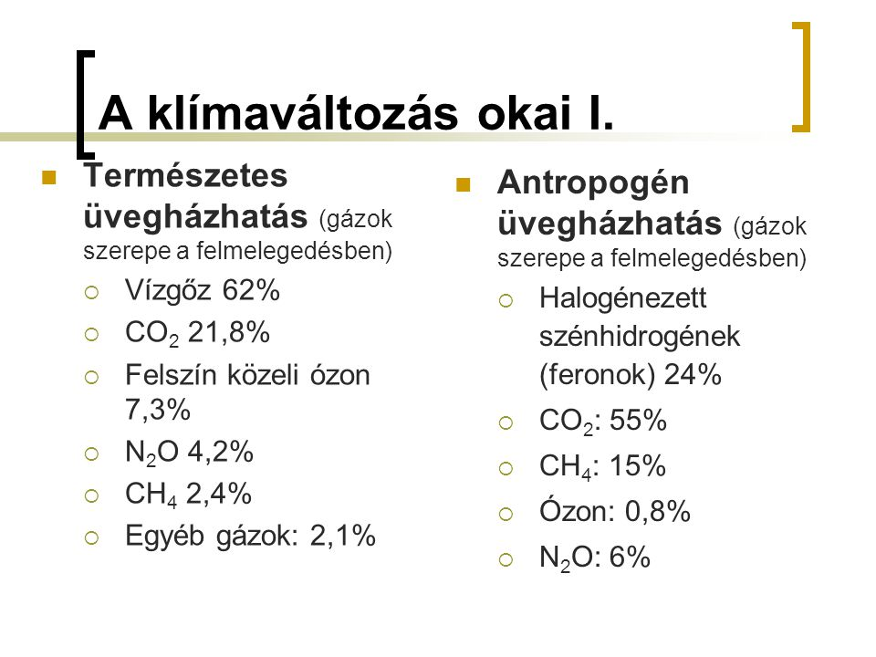 A klímaváltozás okai I. Természetes üvegházhatás (gázok szerepe a felmelegedésben) Vízgőz 62% CO2 21,8%