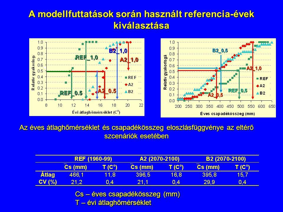 A modellfuttatások során használt referencia-évek kiválasztása