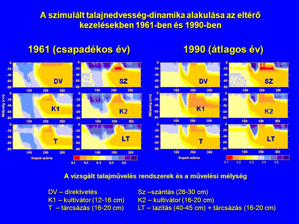 A vizsgált talajművelés rendszerek és a művelési mélység
