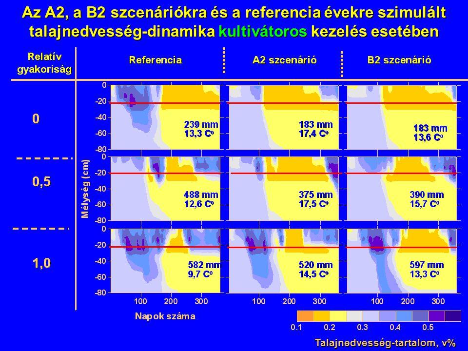 Az A2, a B2 szcenáriókra és a referencia évekre szimulált talajnedvesség-dinamika kultivátoros kezelés esetében