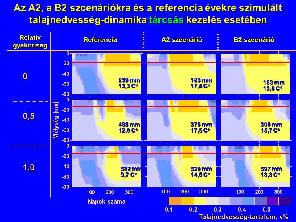 Az A2, a B2 szcenáriókra és a referencia évekre szimulált talajnedvesség-dinamika tárcsás kezelés esetében