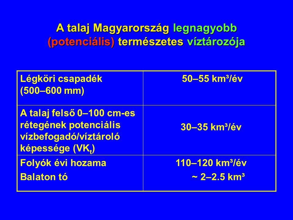 A talaj Magyarország legnagyobb (potenciális) természetes víztározója