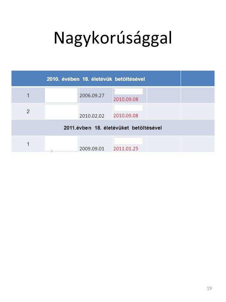 Nagykorúsággal 2010. évében 18. életévük betöltésével 1 Pócsi Csaba