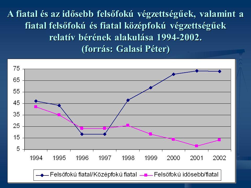 A fiatal és az idősebb felsőfokú végzettségűek, valamint a fiatal felsőfokú és fiatal középfokú végzettségűek relatív bérének alakulása 1994-2002.