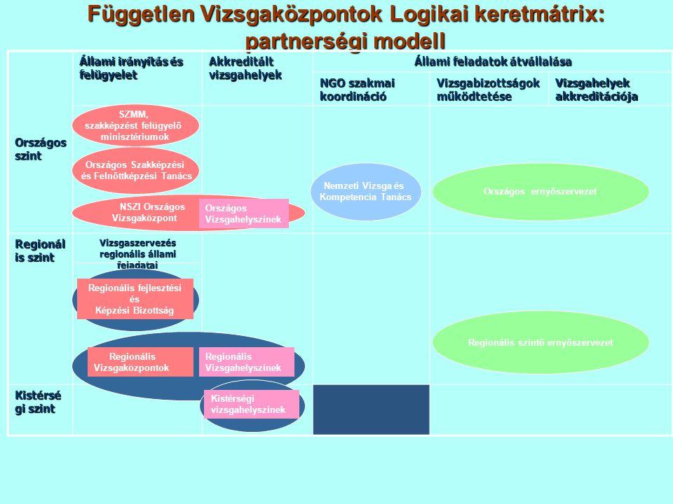 Független Vizsgaközpontok Logikai keretmátrix: partnerségi modell