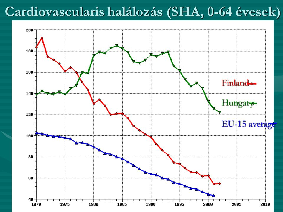 Cardiovascularis halálozás (SHA, 0-64 évesek)