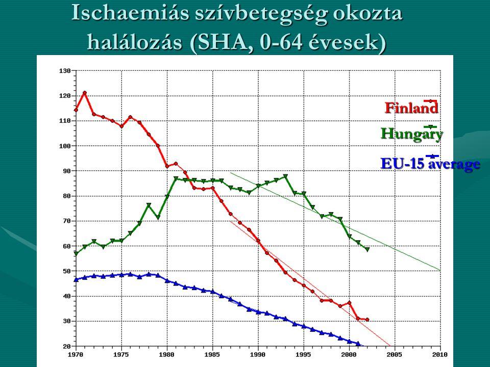 Ischaemiás szívbetegség okozta halálozás (SHA, 0-64 évesek)