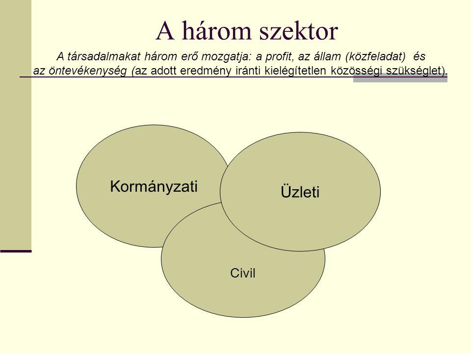 A három szektor Kormányzati Üzleti Civil