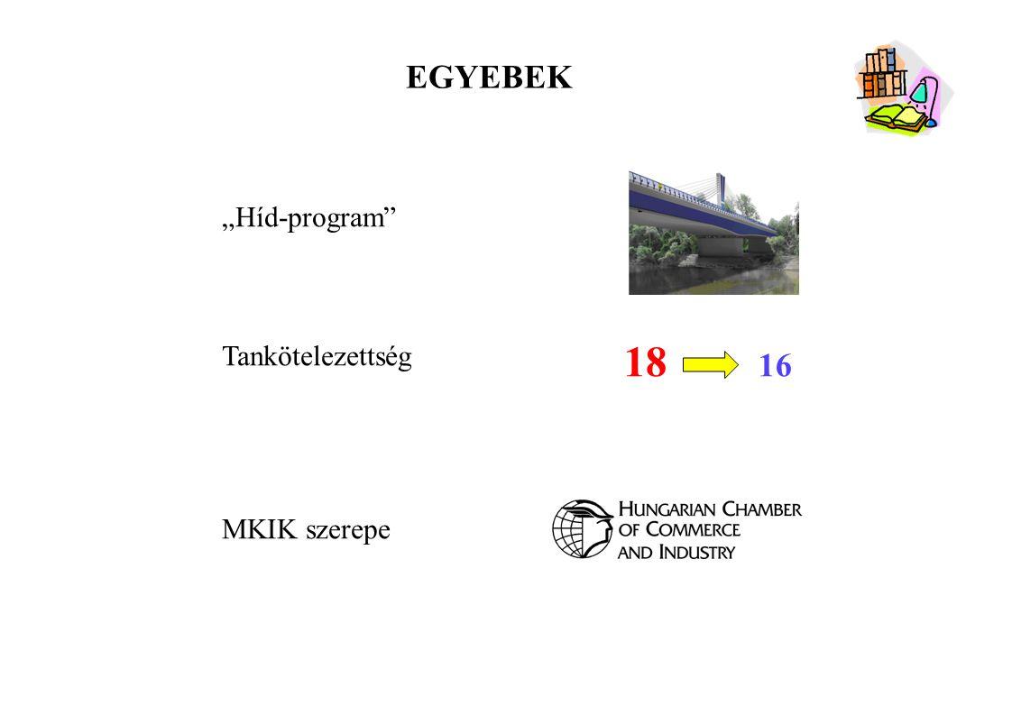 """18 16 EGYEBEK """"Híd-program Tankötelezettség MKIK szerepe"""