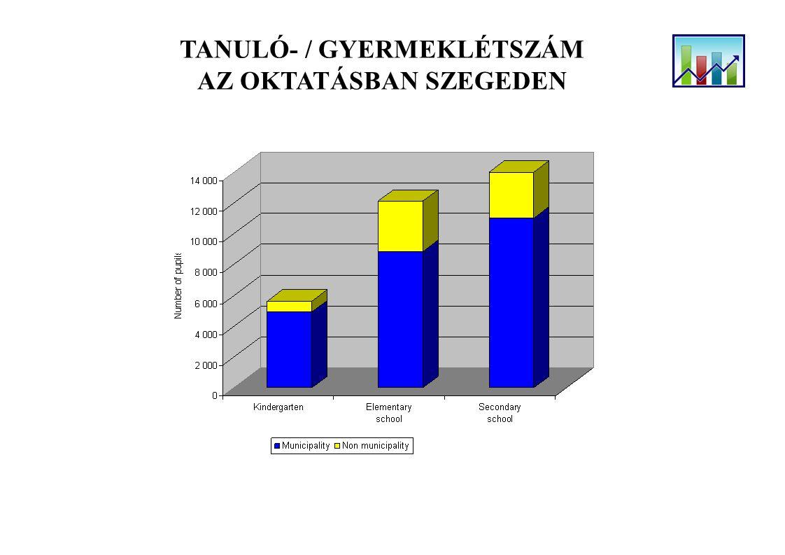TANULÓ- / GYERMEKLÉTSZÁM AZ OKTATÁSBAN SZEGEDEN