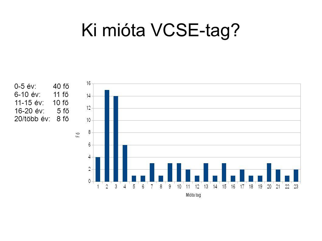 Ki mióta VCSE-tag 0-5 év: 40 fő 6-10 év: 11 fő 11-15 év: 10 fő