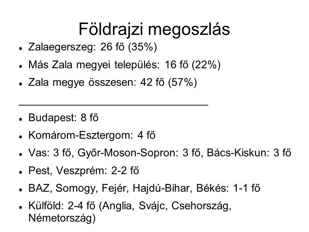 Földrajzi megoszlás Zalaegerszeg: 26 fő (35%)
