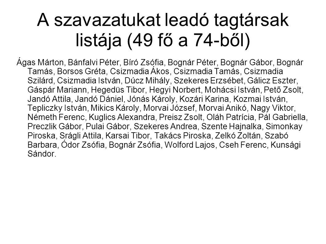 A szavazatukat leadó tagtársak listája (49 fő a 74-ből)