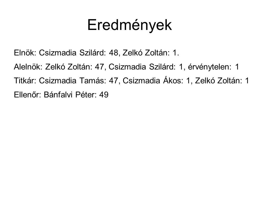 Eredmények Elnök: Csizmadia Szilárd: 48, Zelkó Zoltán: 1.