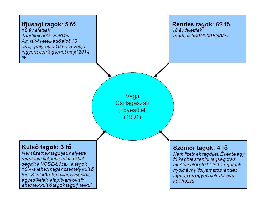 Ifjúsági tagok: 5 fő Rendes tagok: 62 fő Vega Csillagászati Egyesület