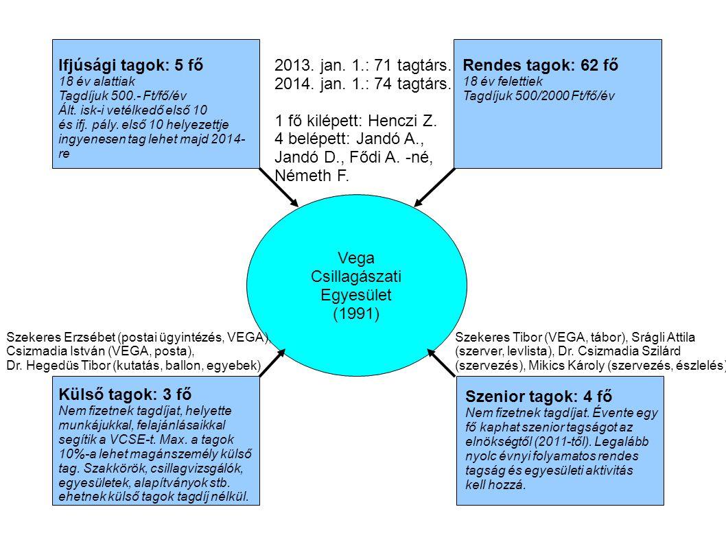 Ifjúsági tagok: 5 fő 2013. jan. 1.: 71 tagtárs.