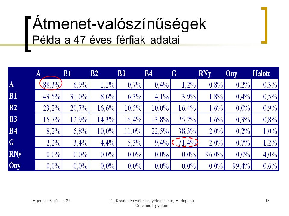 Átmenet-valószínűségek Példa a 47 éves férfiak adatai