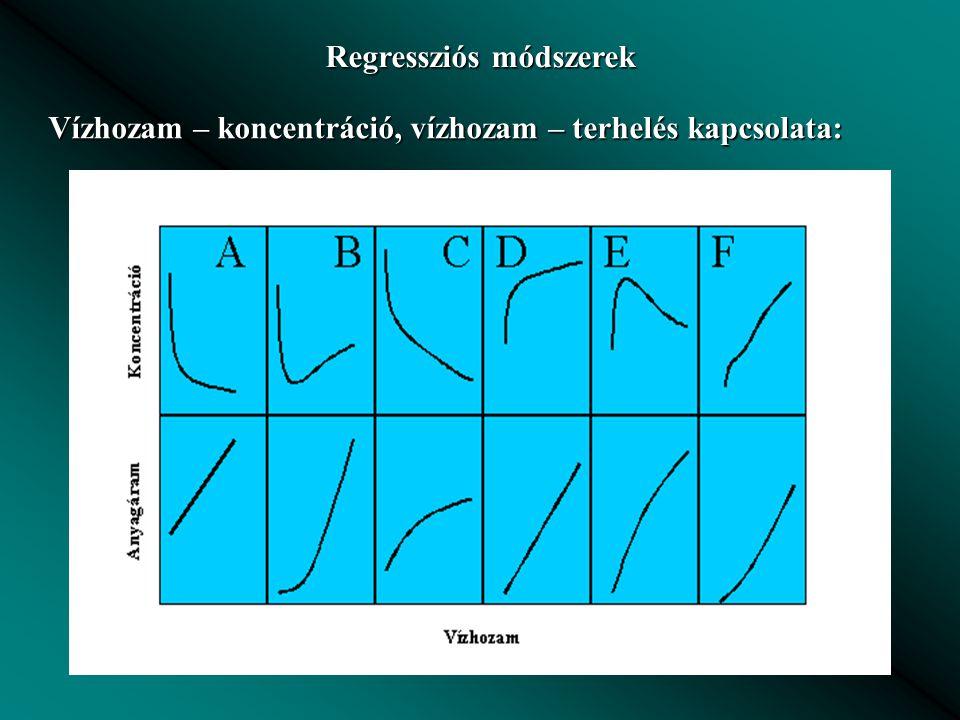 Regressziós módszerek