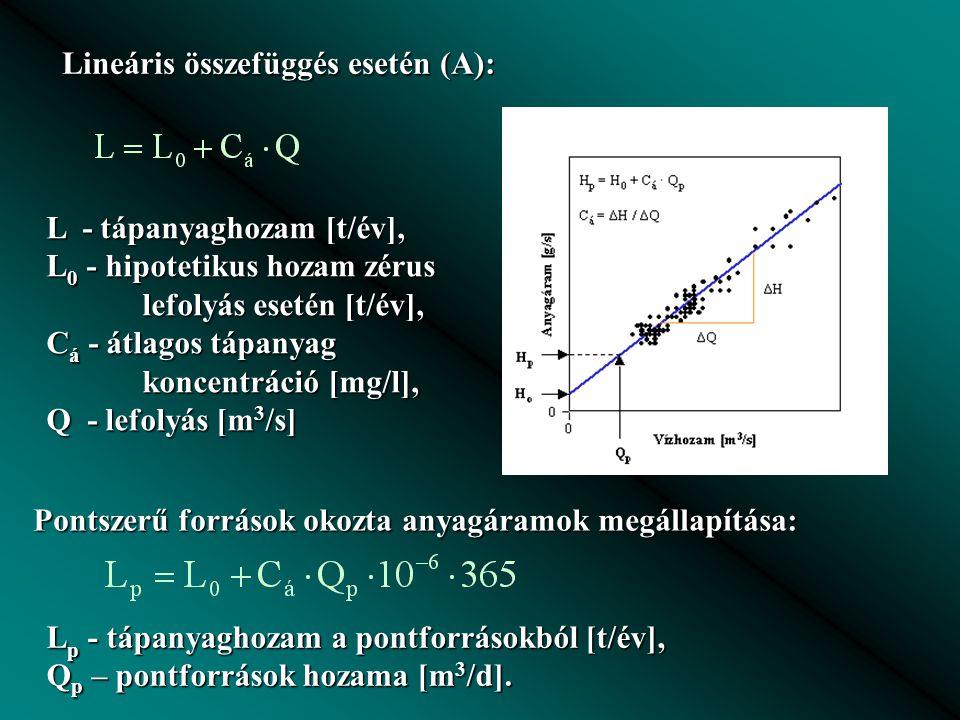 Lineáris összefüggés esetén (A):