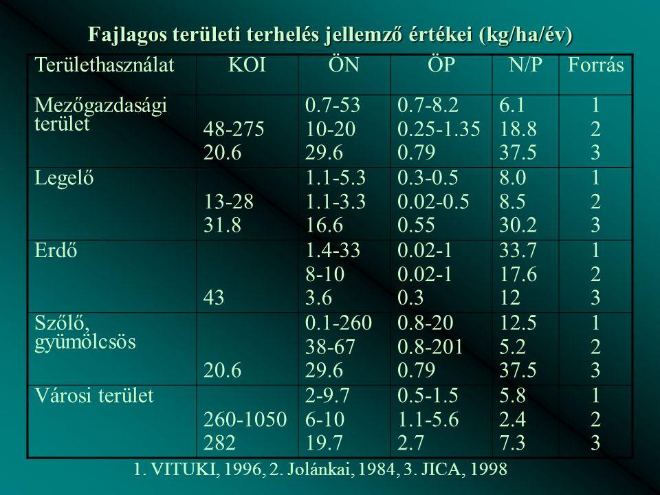 Fajlagos területi terhelés jellemző értékei (kg/ha/év)