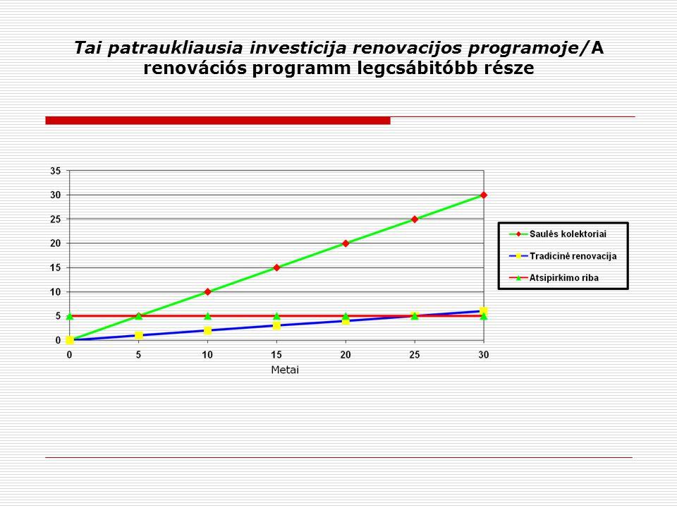 Tai patraukliausia investicija renovacijos programoje/A renovációs programm legcsábitóbb része