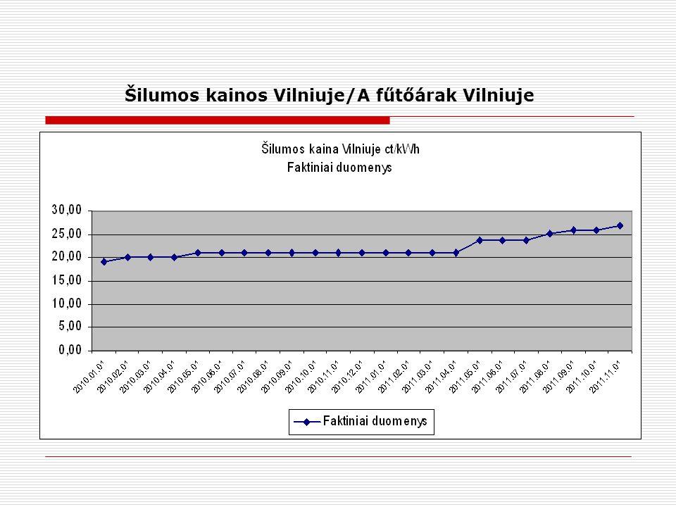 Šilumos kainos Vilniuje/A fűtőárak Vilniuje
