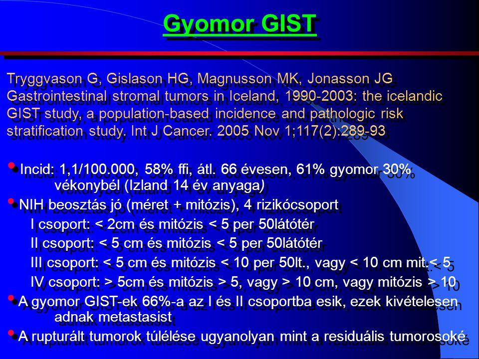 Gyomor GIST
