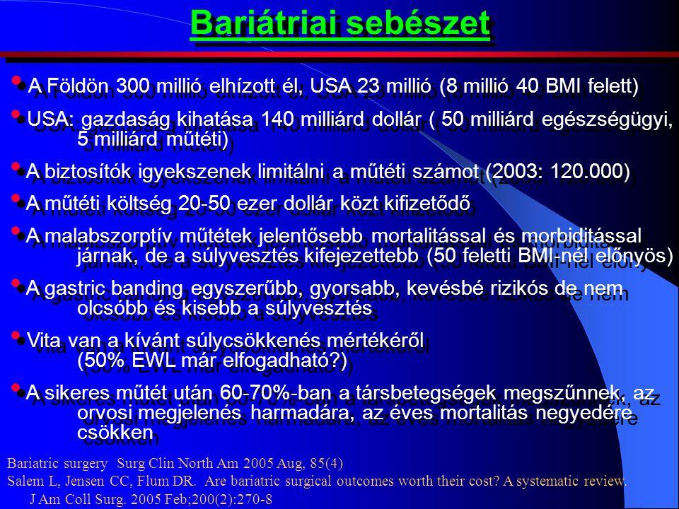 Bariátriai sebészet A Földön 300 millió elhízott él, USA 23 millió (8 millió 40 BMI felett)