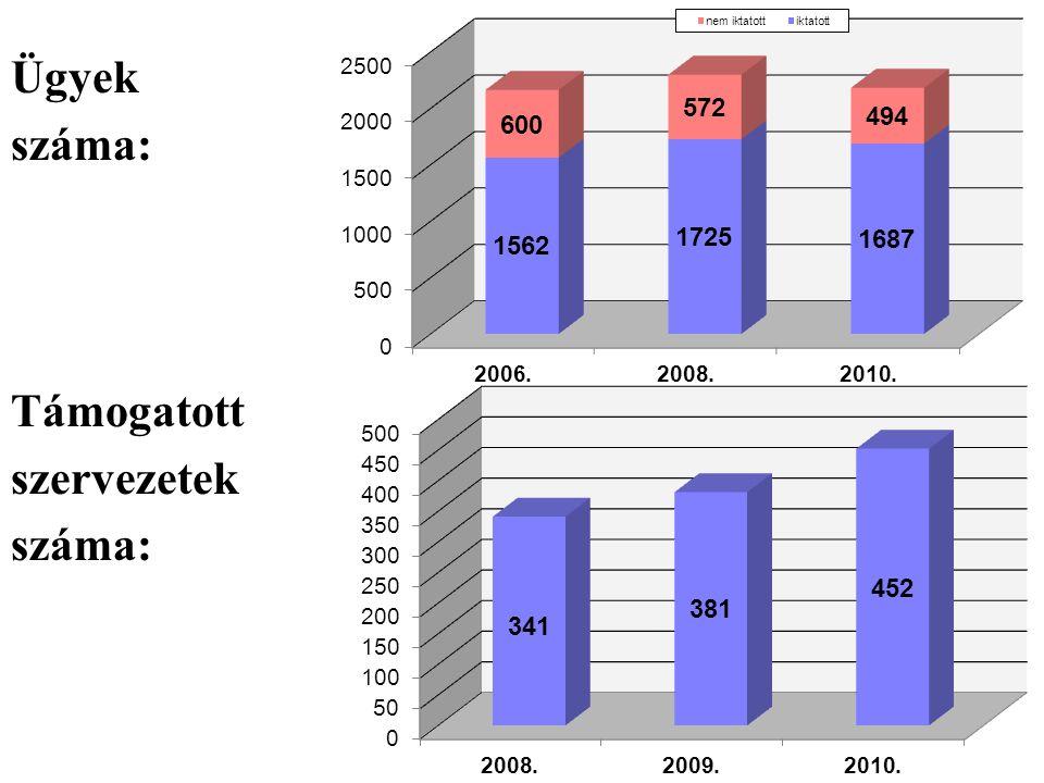 Ügyek száma: Támogatott szervezetek