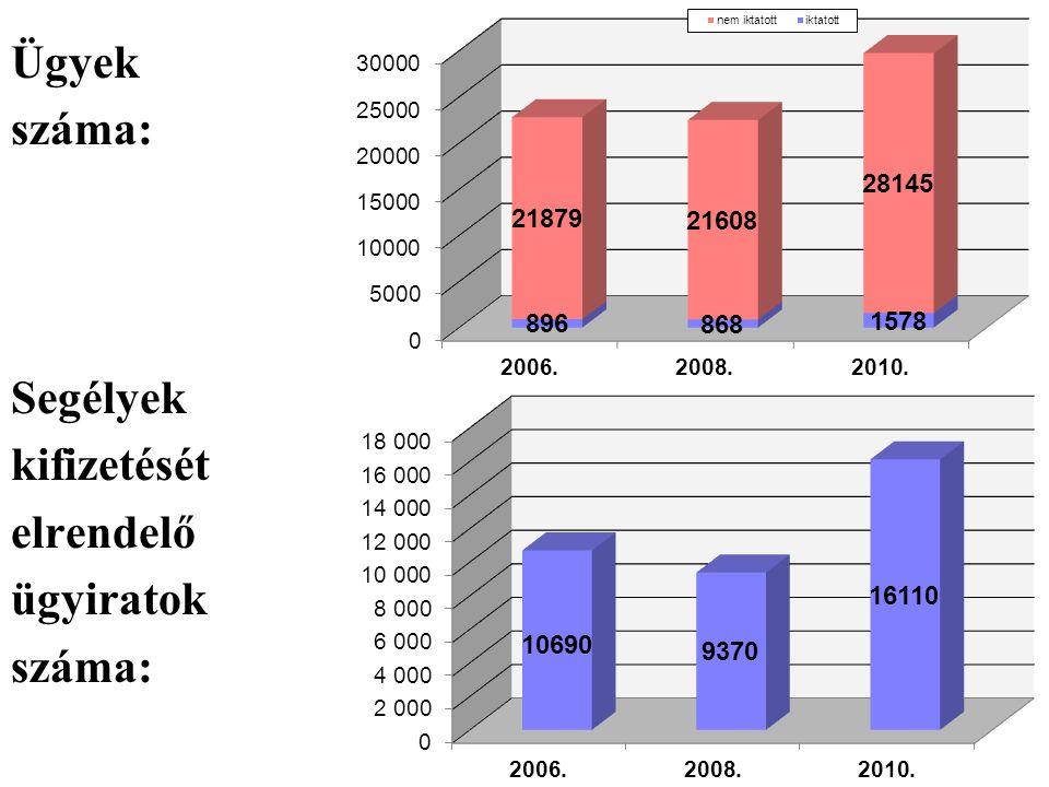 Ügyek száma: Segélyek kifizetését elrendelő ügyiratok