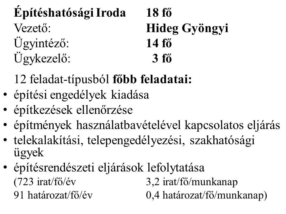Építéshatósági Iroda 18 fő Vezető: Hideg Gyöngyi Ügyintéző: 14 fő