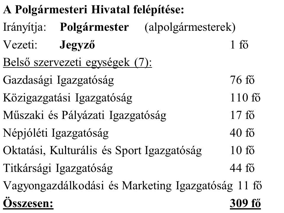 A Polgármesteri Hivatal felépítése: Irányítja: Polgármester (alpolgármesterek) Vezeti: Jegyző 1 fő Belső szervezeti egységek (7): Gazdasági Igazgatóság 76 fő Közigazgatási Igazgatóság 110 fő Műszaki és Pályázati Igazgatóság 17 fő Népjóléti Igazgatóság 40 fő Oktatási, Kulturális és Sport Igazgatóság 10 fő Titkársági Igazgatóság 44 fő Vagyongazdálkodási és Marketing Igazgatóság 11 fő Összesen: 309 fő