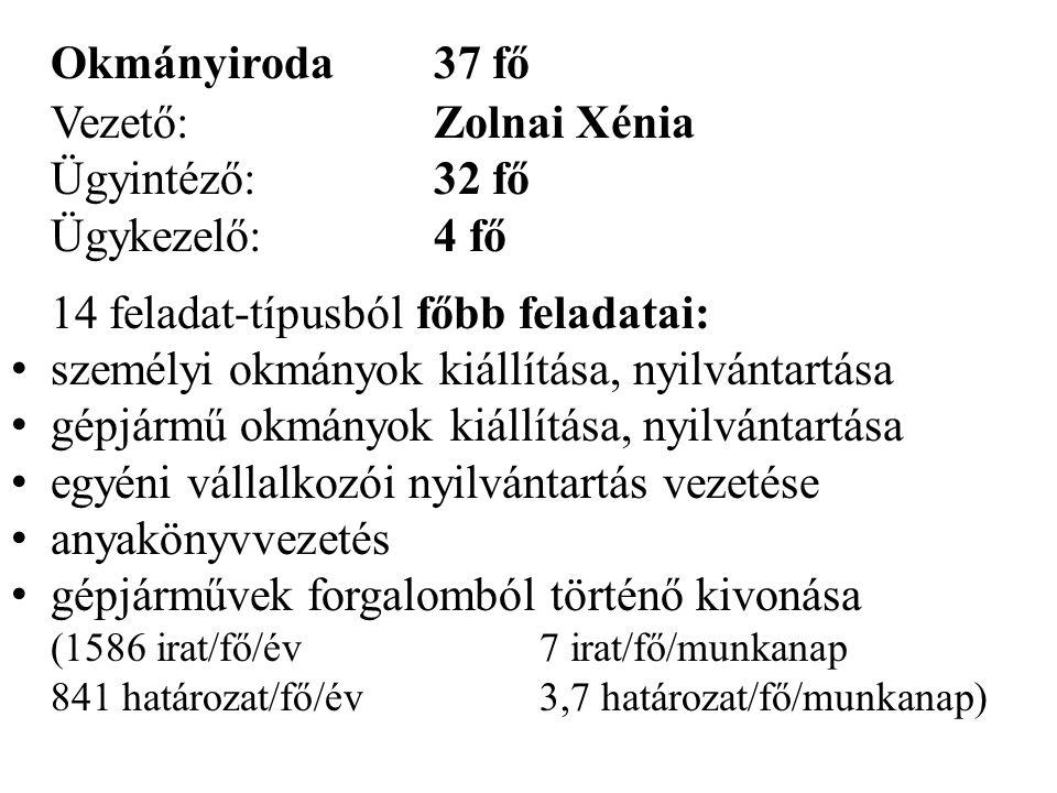 Okmányiroda 37 fő Vezető: Zolnai Xénia Ügyintéző: 32 fő