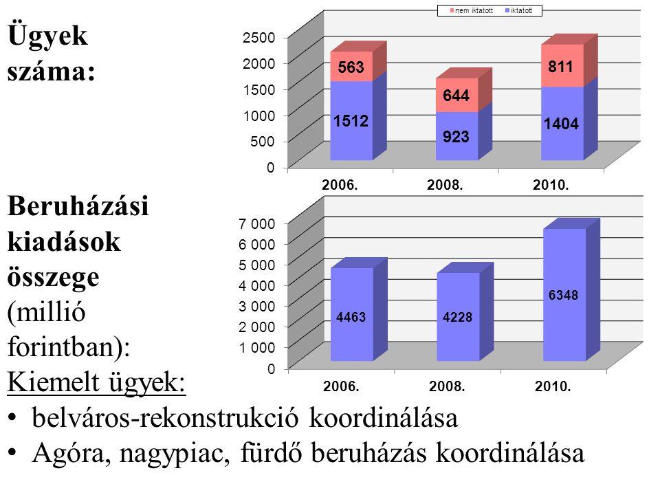 Ügyek száma: Beruházási. kiadások. összege. (millió. forintban): Kiemelt ügyek: belváros-rekonstrukció koordinálása.