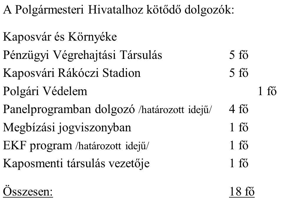 A Polgármesteri Hivatalhoz kötődő dolgozók: Kaposvár és Környéke Pénzügyi Végrehajtási Társulás 5 fő Kaposvári Rákóczi Stadion 5 fő Polgári Védelem 1 fő Panelprogramban dolgozó /határozott idejű/ 4 fő Megbízási jogviszonyban 1 fő EKF program /határozott idejű/ 1 fő Kaposmenti társulás vezetője 1 fő Összesen: 18 fő