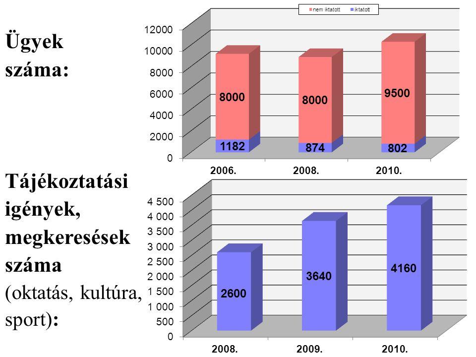 Ügyek száma: Tájékoztatási igények, megkeresések száma