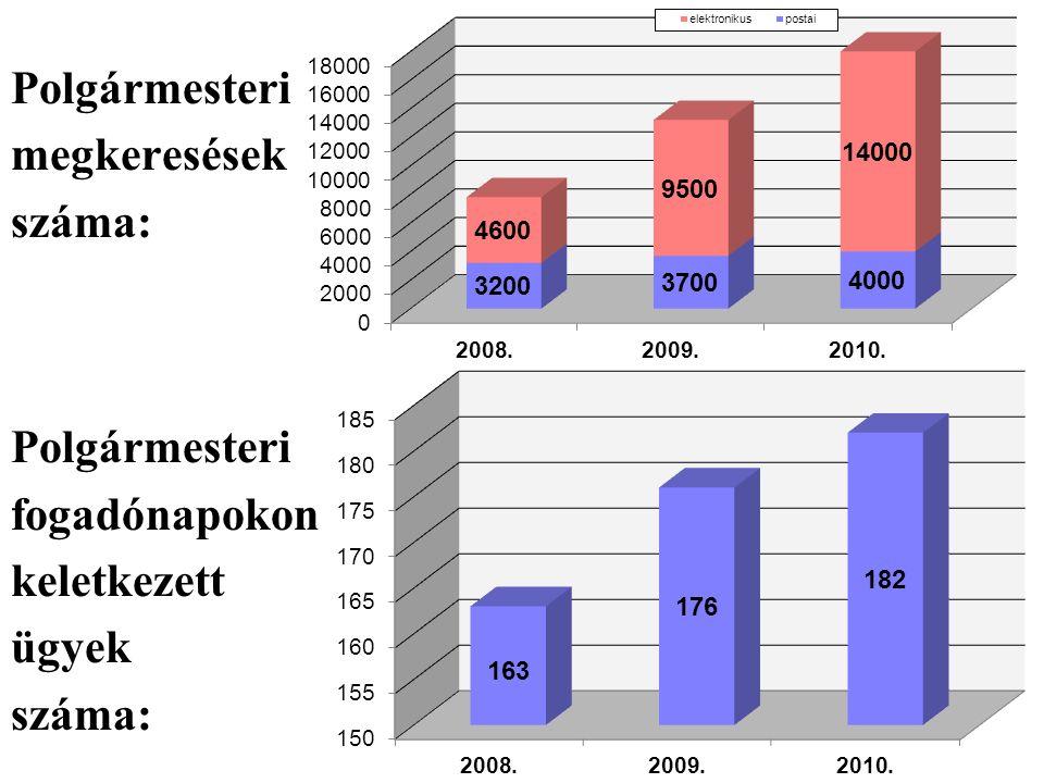 Polgármesteri megkeresések száma: fogadónapokon keletkezett ügyek