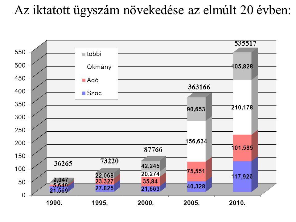 Az iktatott ügyszám növekedése az elmúlt 20 évben: