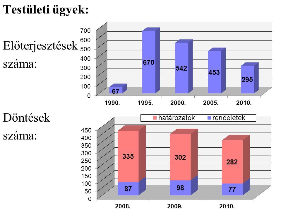 Testületi ügyek: Előterjesztések száma: Döntések
