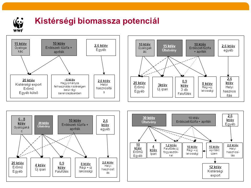 Kistérségi biomassza potenciál