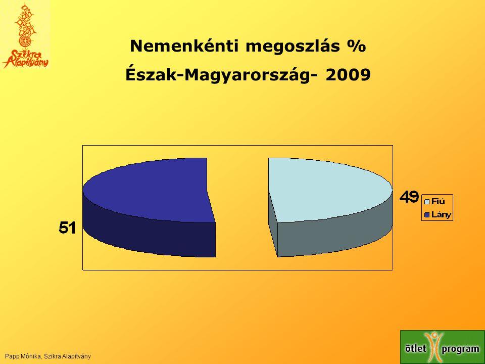Nemenkénti megoszlás %