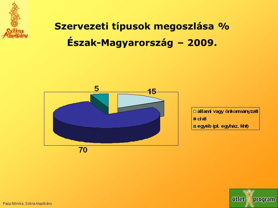 Szervezeti típusok megoszlása %