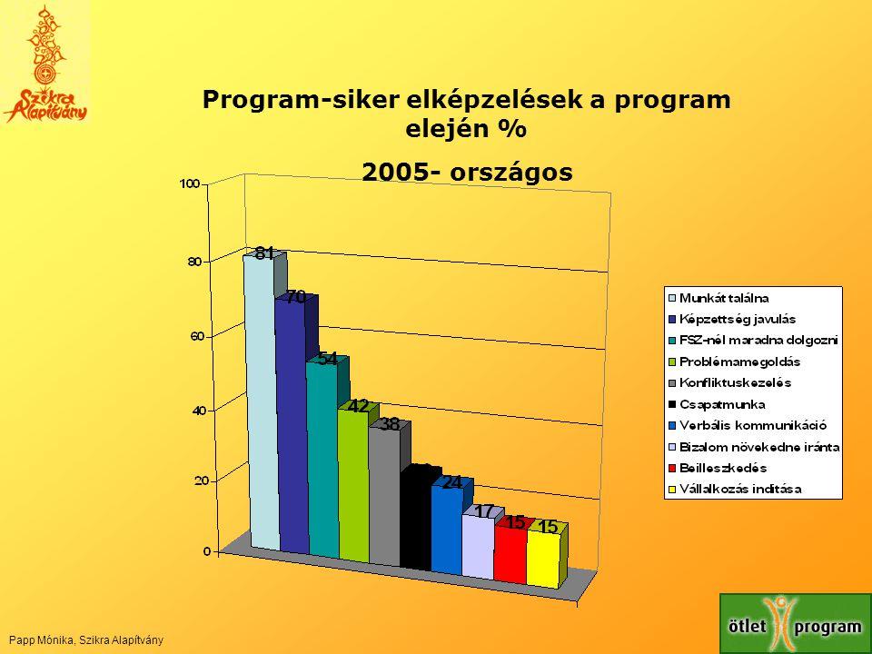 Program-siker elképzelések a program elején %