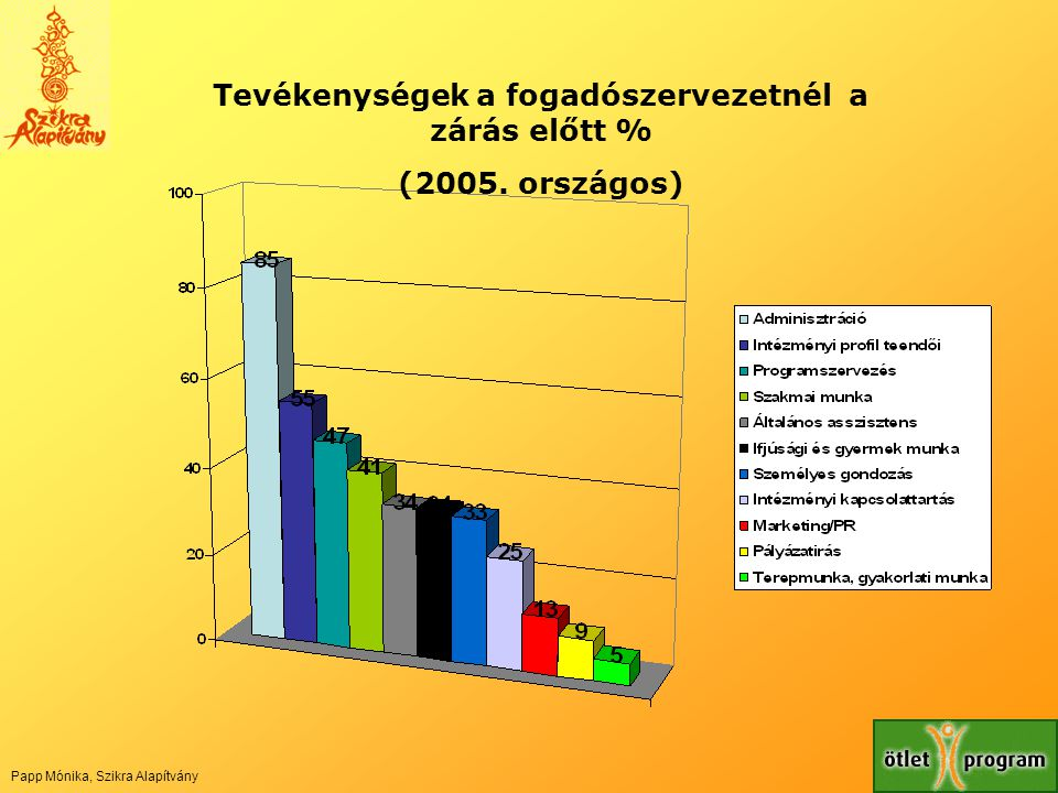 Tevékenységek a fogadószervezetnél a zárás előtt %