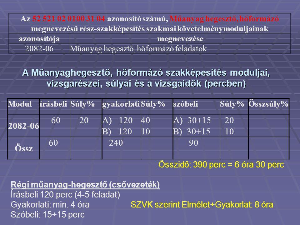 Az 52 521 02 0100 31 04 azonosító számú, Műanyag hegesztő, hőformázó megnevezésű rész-szakképesítés szakmai követelménymoduljainak