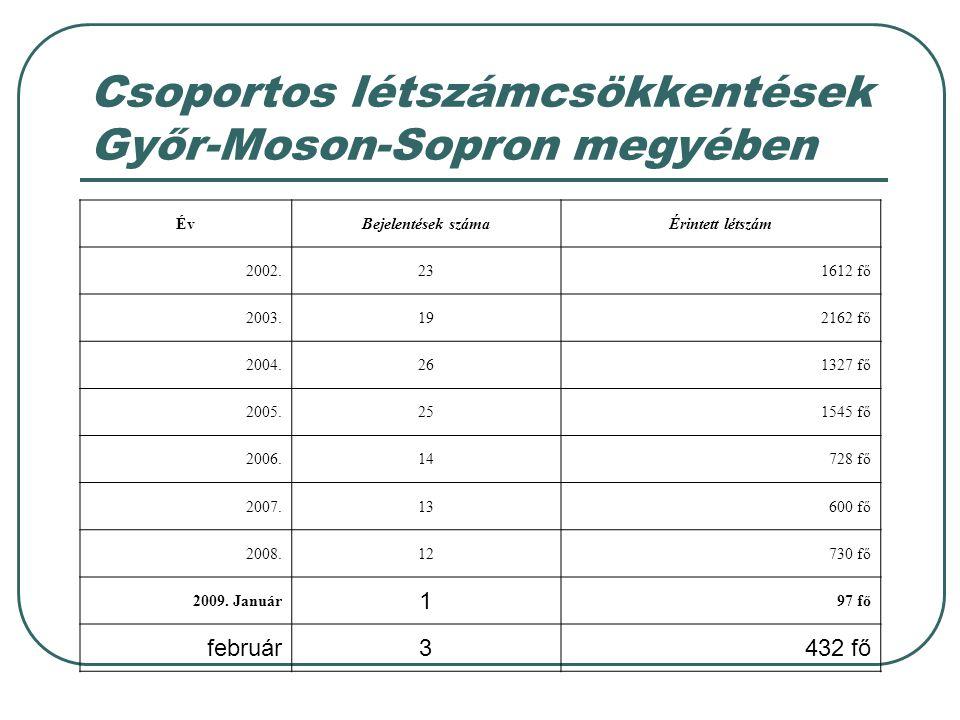 Csoportos létszámcsökkentések Győr-Moson-Sopron megyében