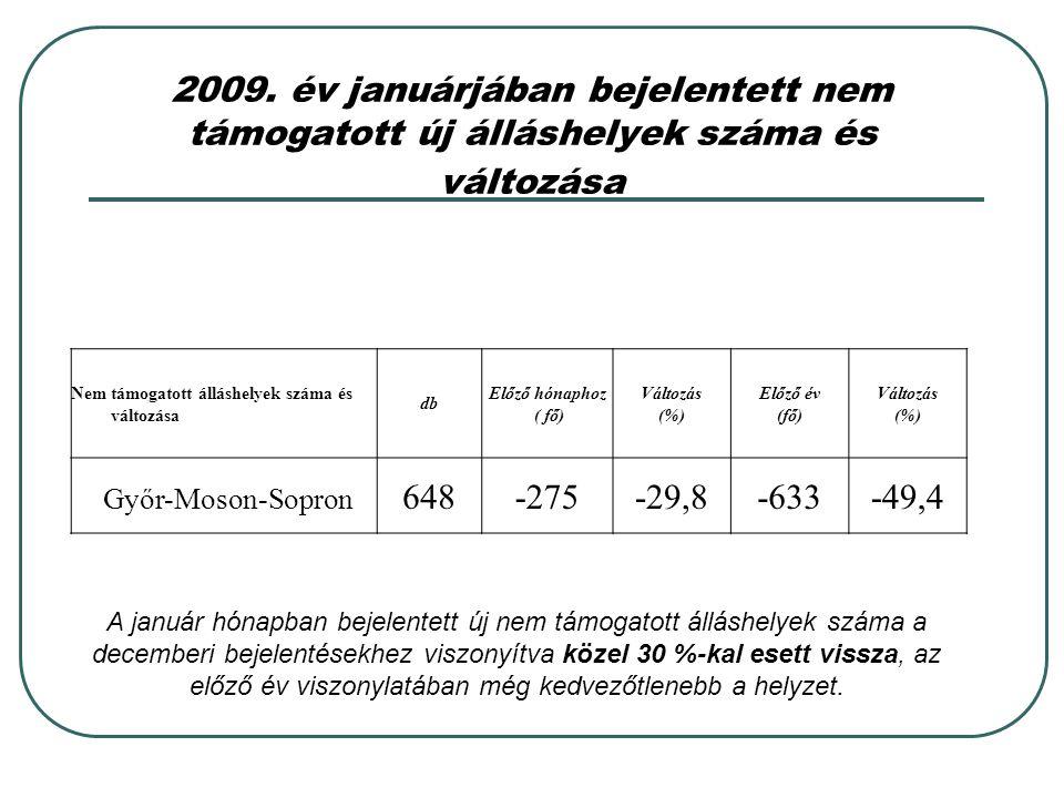 2009. év januárjában bejelentett nem támogatott új álláshelyek száma és változása